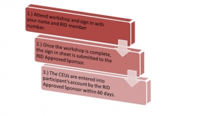 Graphic: 1. Attend workshop and sign in with your name and RID Member number. 2) Once the workshop is complete, the sign in sheet is submitted to the RID Approved Sponsor. 3) The CEUs are entered into the participants account by the RID Approved Sponsor within 60 days.