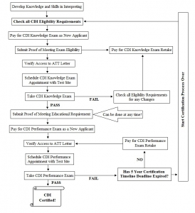 graphic flowchart for CDI