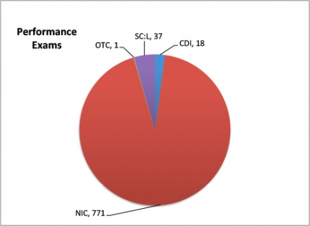 performance exams chart