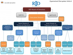 RID Organizational Chart effective September 2015