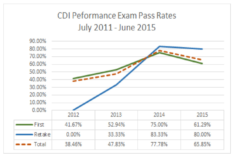 CDI performance exam history