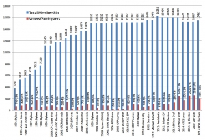Membership Participation in Decision Making 1991-2015
