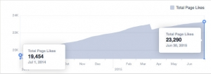 facebook likes begin and end