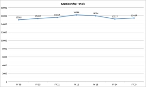 Membership totals chart - FY09 to FY15
