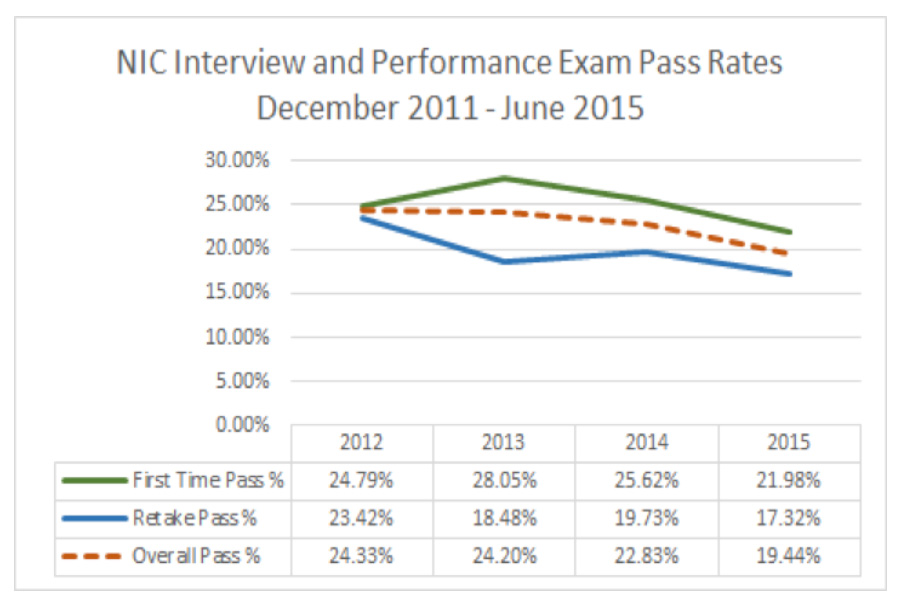 NIC Interview and Performance Exam Historical Pass Rates