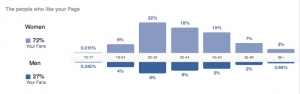 Demographics of people who like our FB
