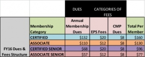 FY16 Dues and Fees