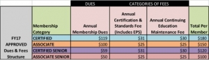 FY17 Dues and Fees