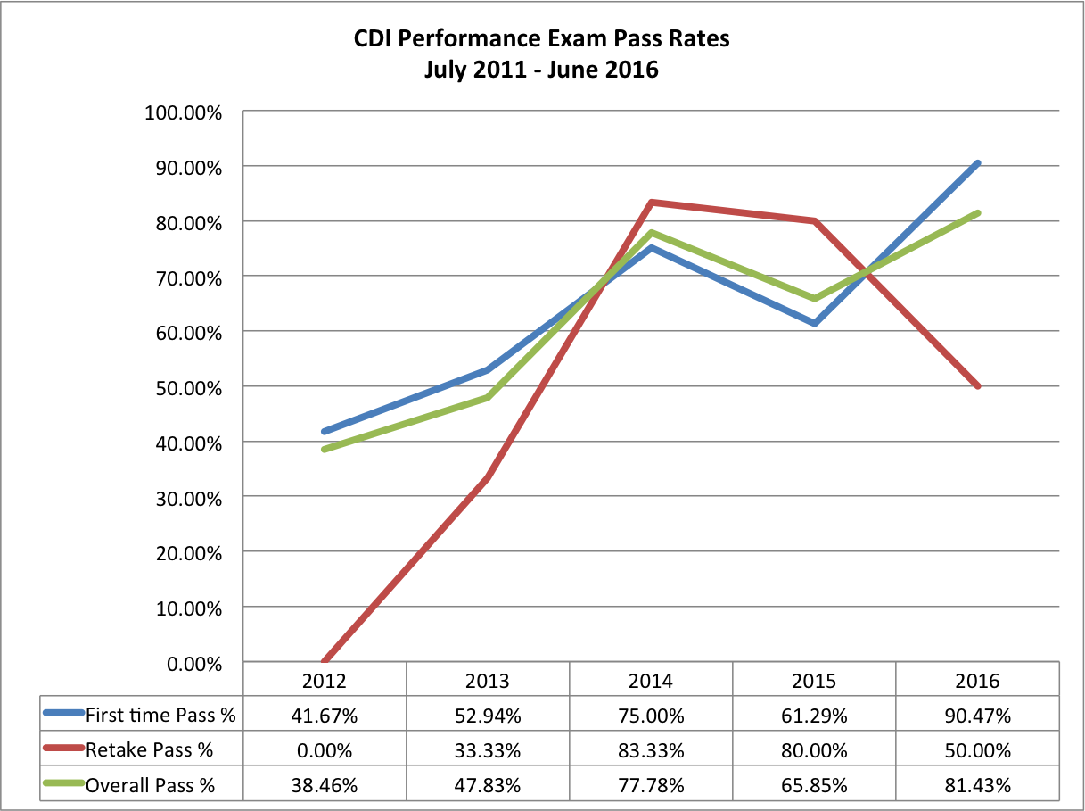 CDI Historical Performance
