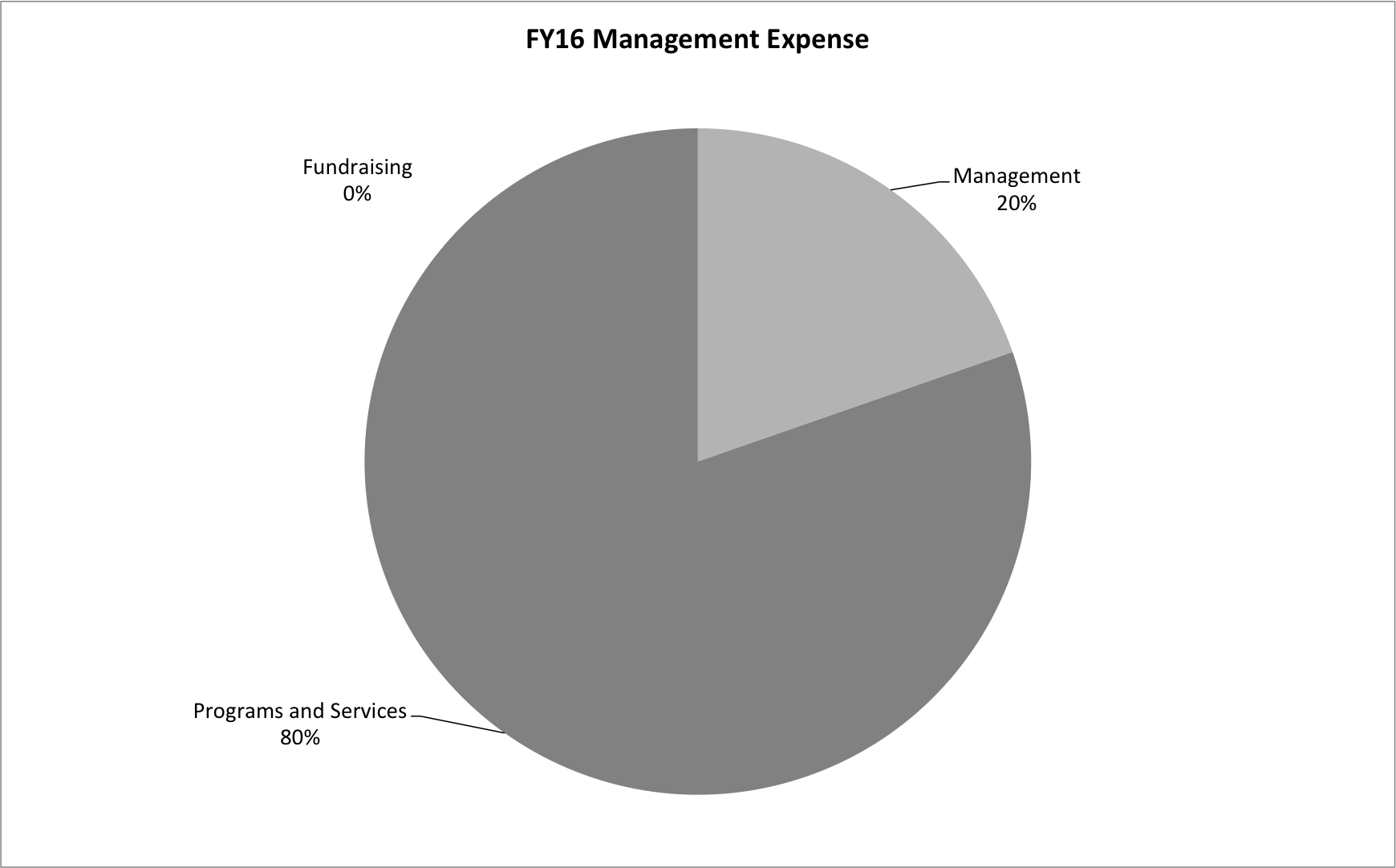 FY16 Management Expenses
