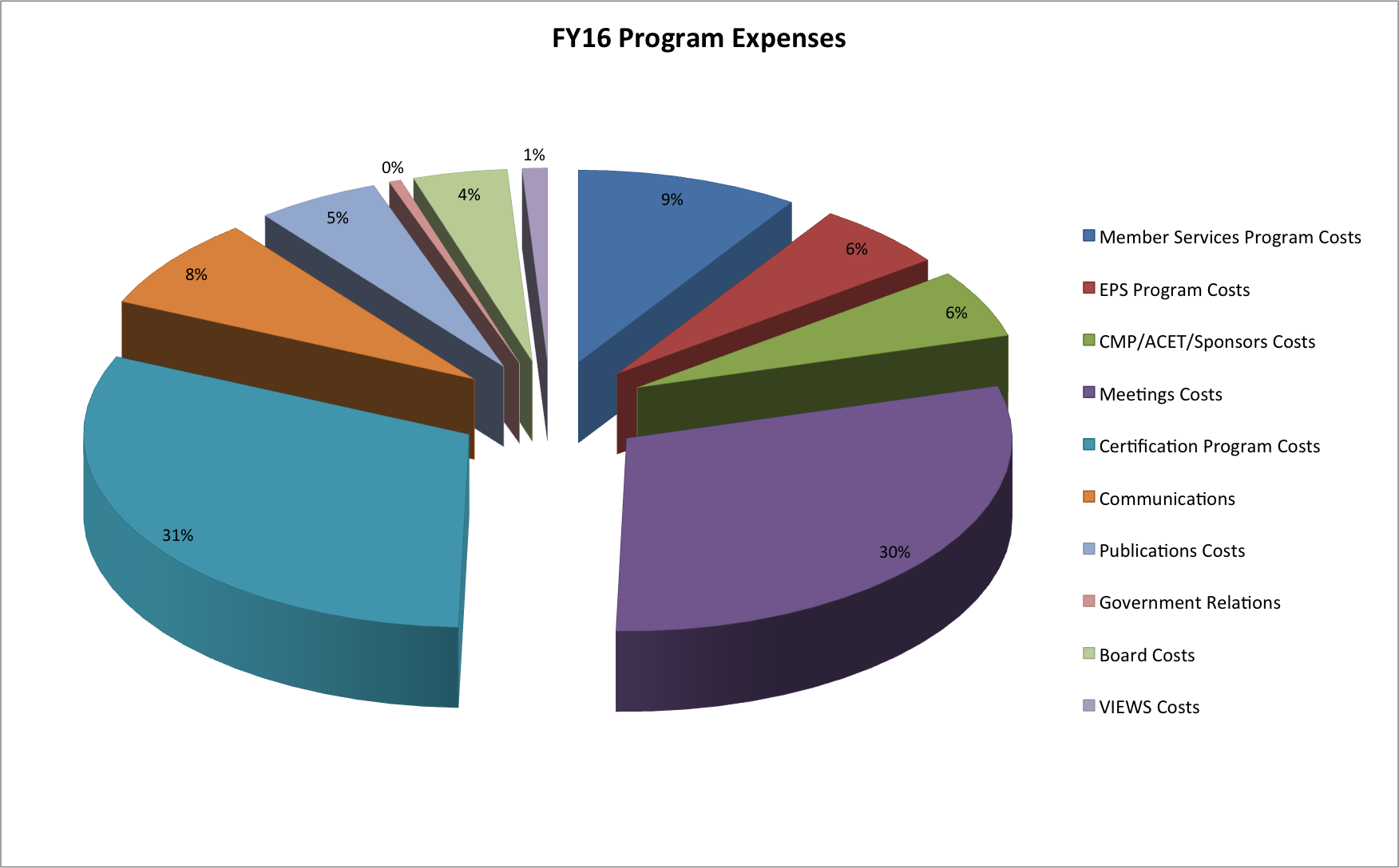 FY16 Program Expenses