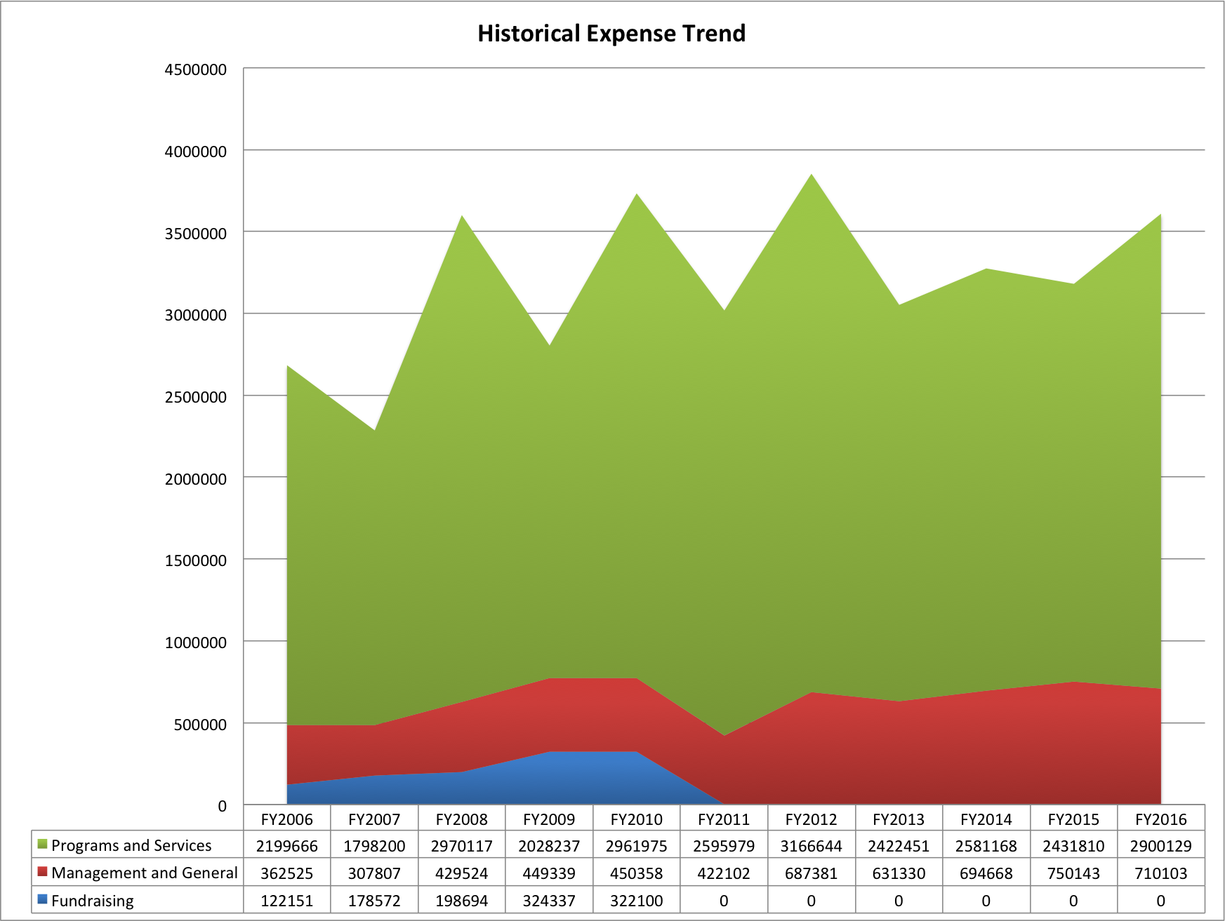 historical expense trend