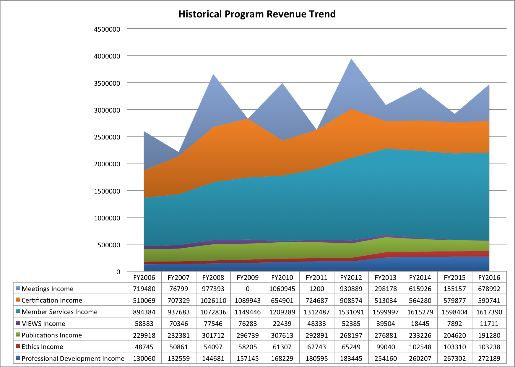 historical program revenue trend