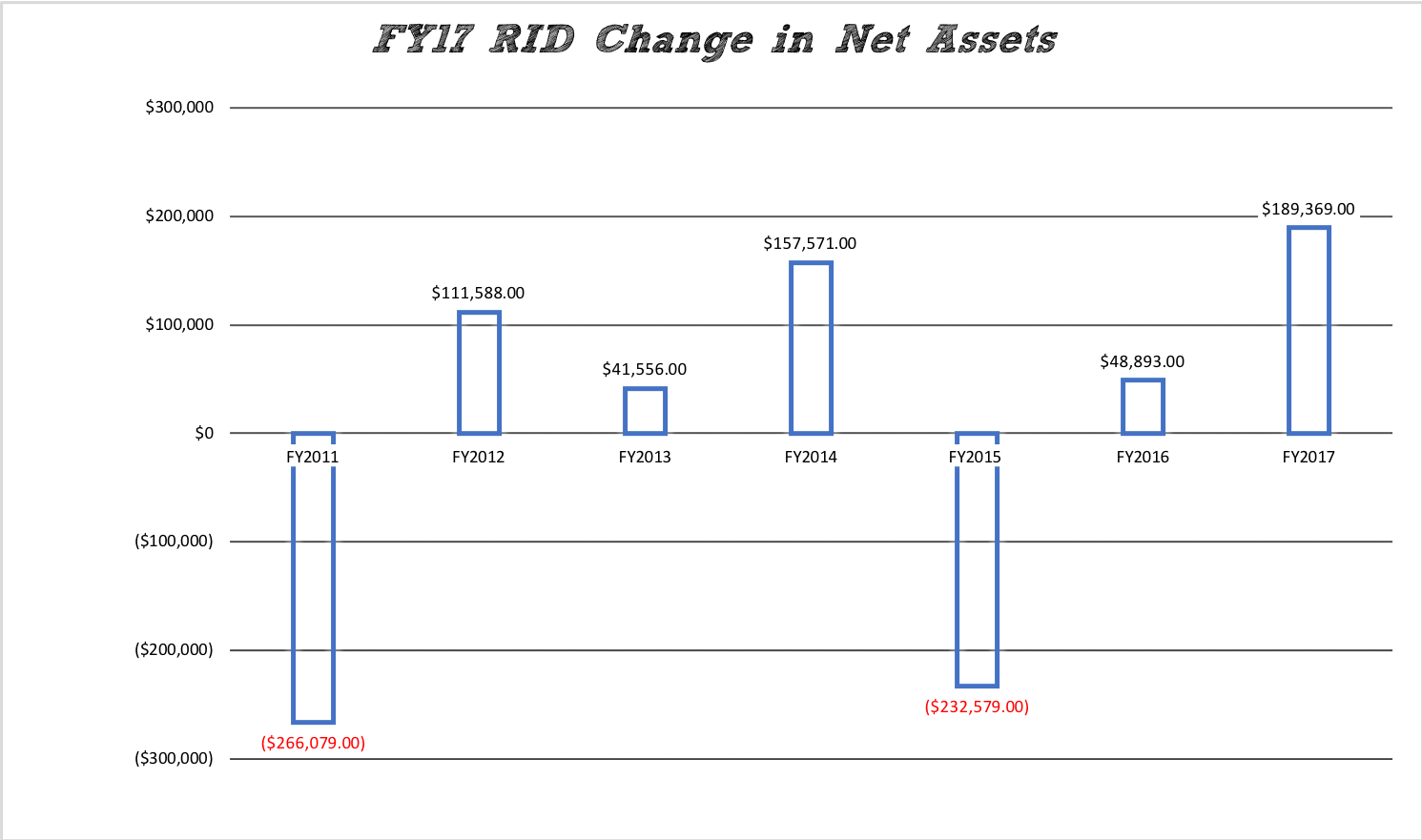 FY17 RID Change in Assets