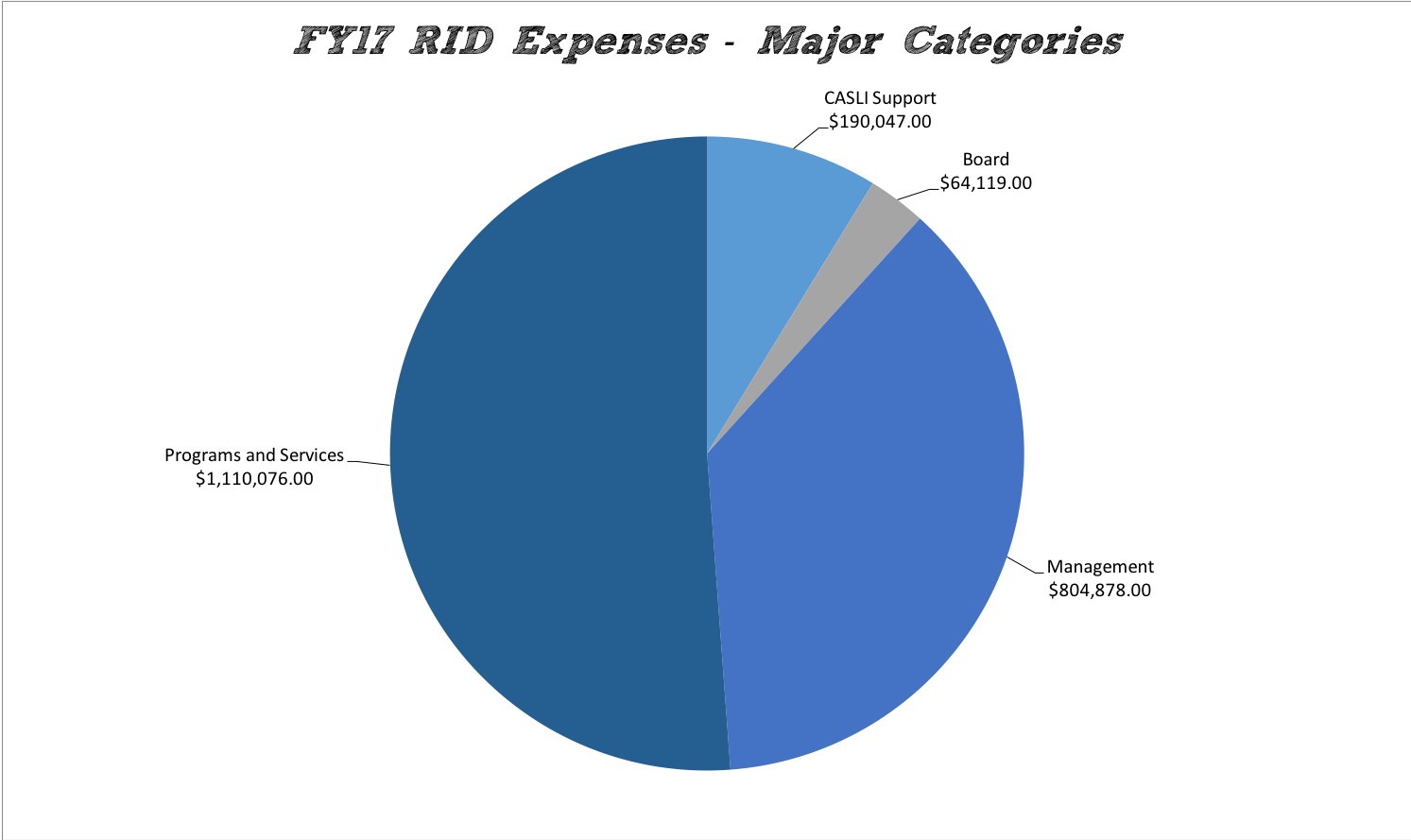 FY17 Major Expense Categories