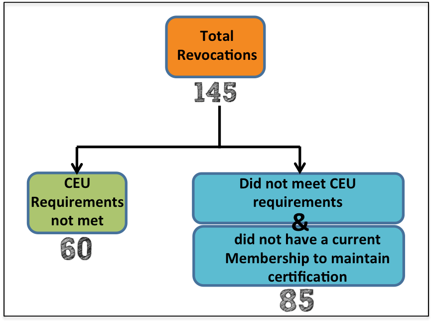Total Revocations