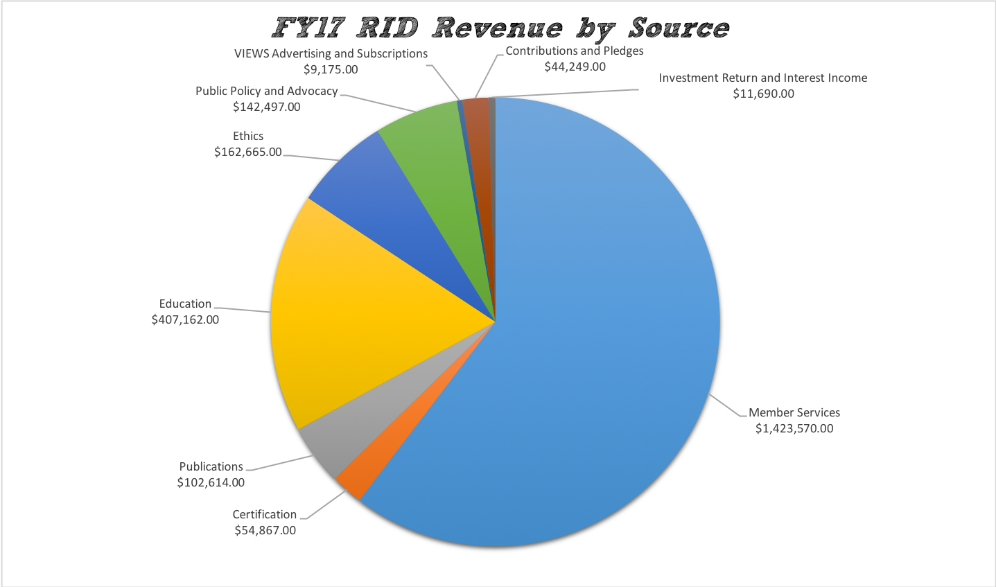 FY17 RID Revenue by Source