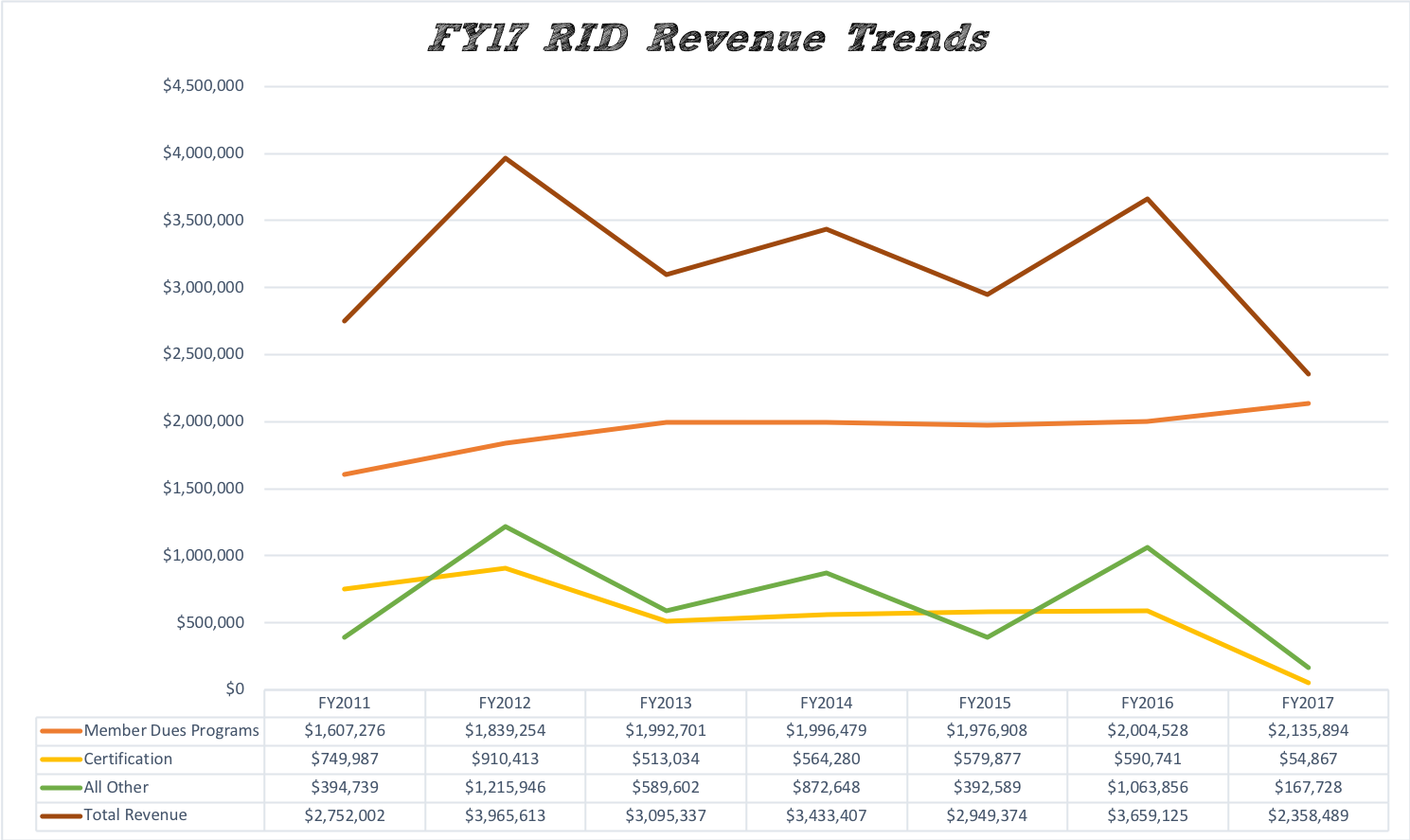 FY17 RID Revenue Trends