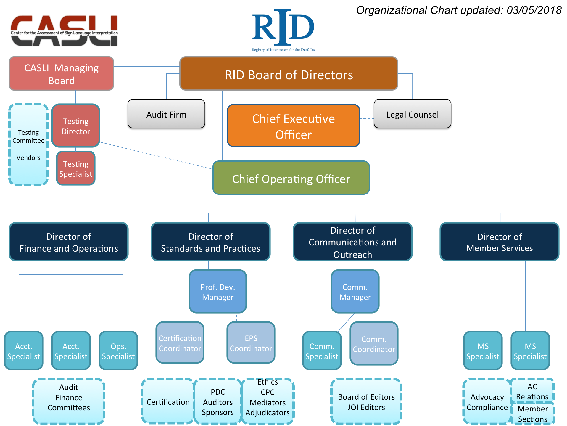 Hq staff registry of interpreters for the deaf rid organization structure 1betcityfo Images